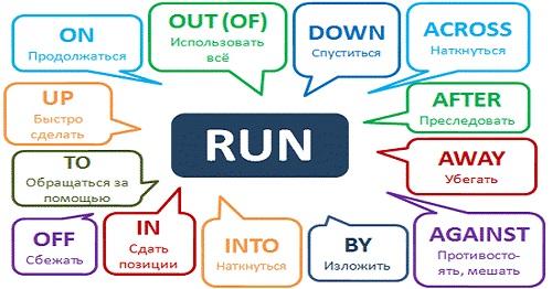 افعال عبارتی با run